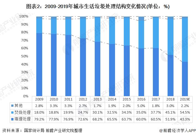 图表2:2009-2019年城市生活垃圾处理结构变化情况(单位:%)