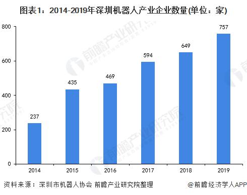 图表1:2014-2019年深圳机器人产业企业数量(单位:家)