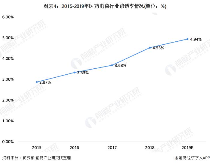 图表4:2015-2019年医药电商行业渗透率情况(单位:%)