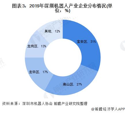 图表3:2019年深圳机器人产业企业分布情况(单位:%)
