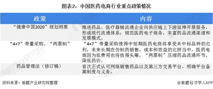 图表2:中国医药电商行业重点政策情况