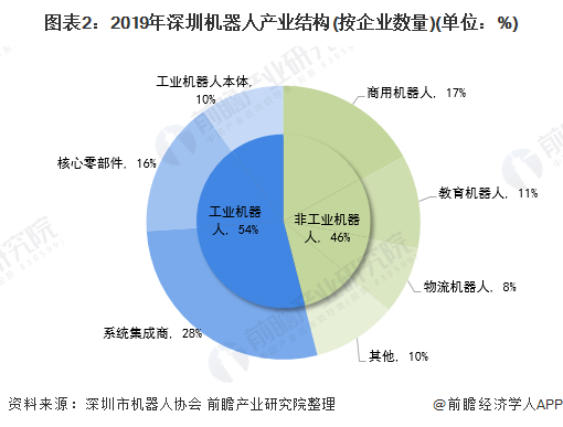 图表2:2019年深圳机器人产业结构(按企业数量)(单位:%)
