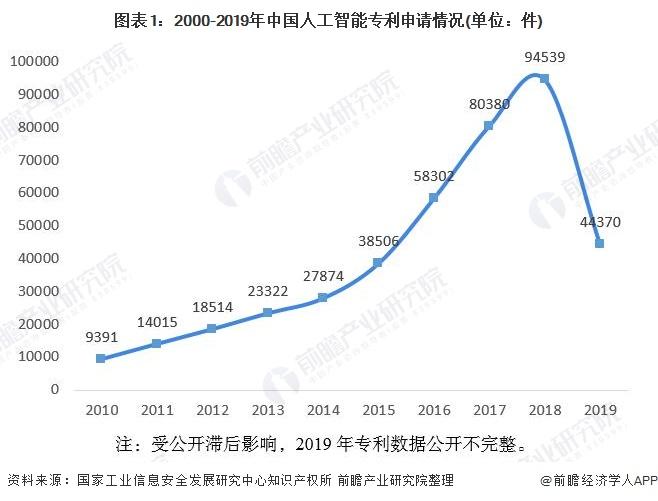 图表1:2000-2019年中国人工智能专利申请情况(单位:件)