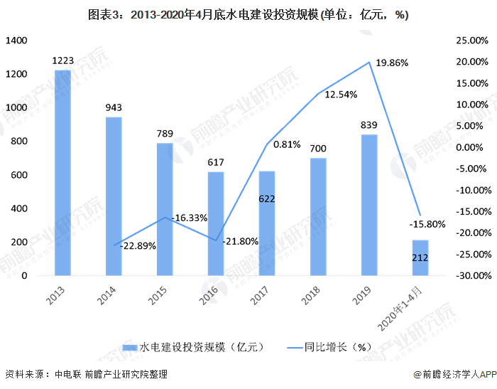 图表3:2013-2020年4月底水电建设投资规模(单位:亿元,%)