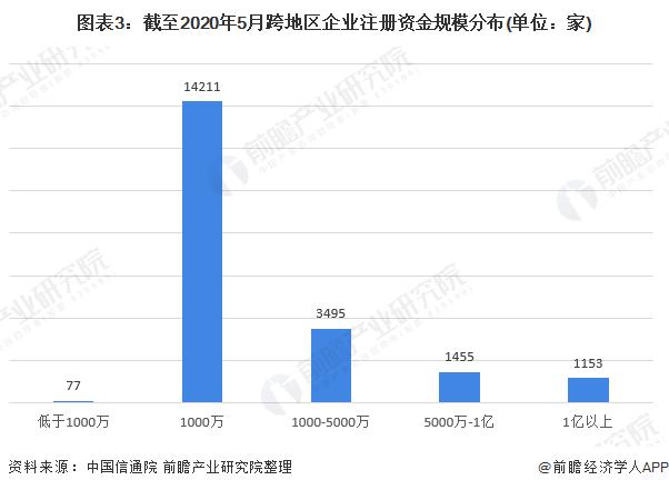 图表3:截至2020年5月跨地区企业注册资金规模分布(单位:家)