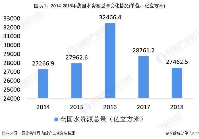 图表1:2014-2018年我国水资源总量变化情况(单位:亿立方米)