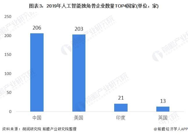 图表3:2019年人工智能独角兽企业数量TOP4国家(单位:家)