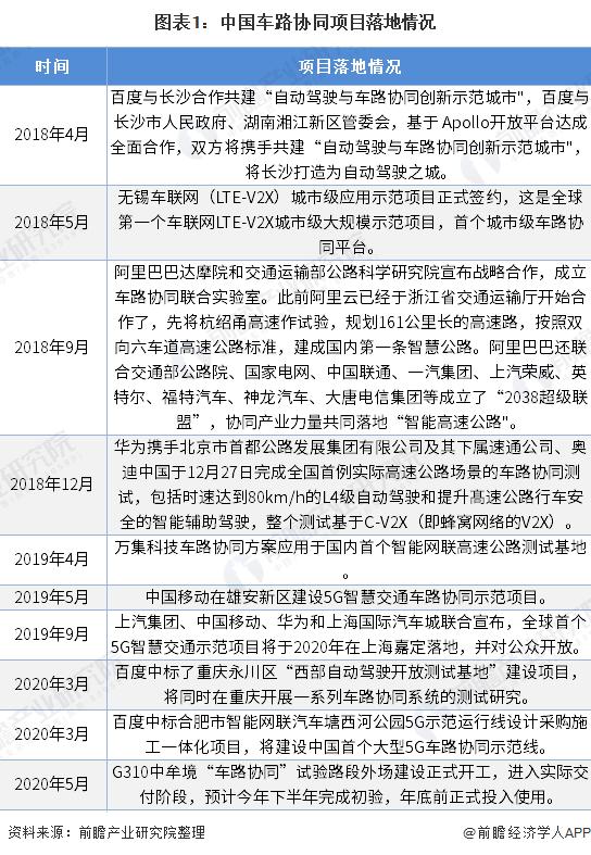 图表1:中国车路协同项目落地情况
