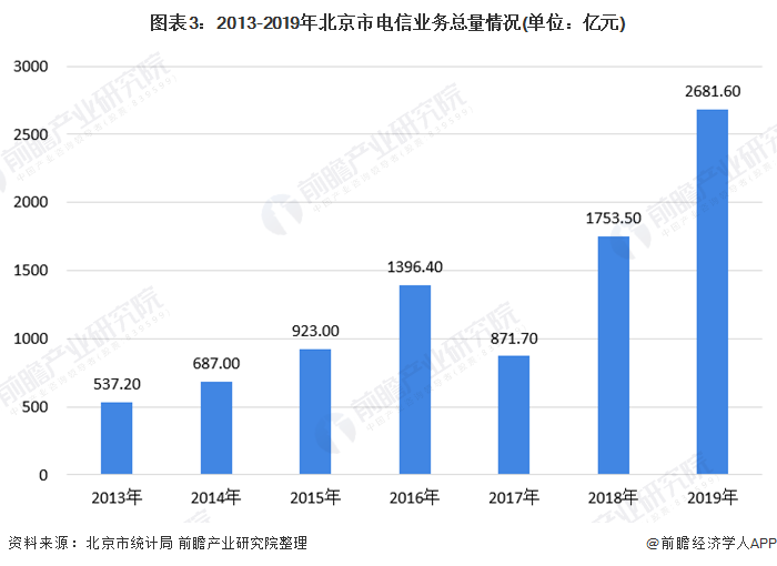 图表3:2013-2019年北京市电信业务总量情况(单位:亿元)