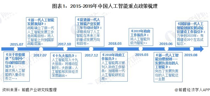 图表1:2015-2019年中国人工智能重点政策梳理