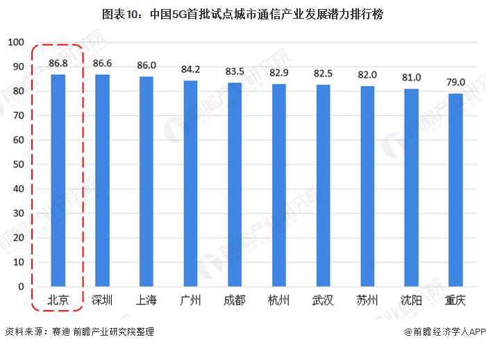 图表10:中国5G首批试点城市通信产业发展潜力排行榜