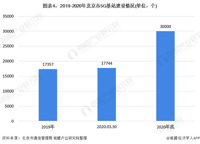 图表4:2019-2020年北京市5G基站建设情况(单位:个)