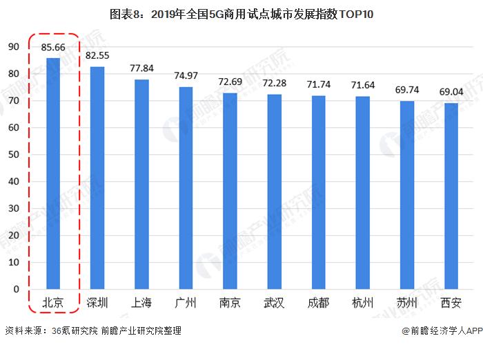 图表8:2019年全国5G商用试点城市发展指数TOP10