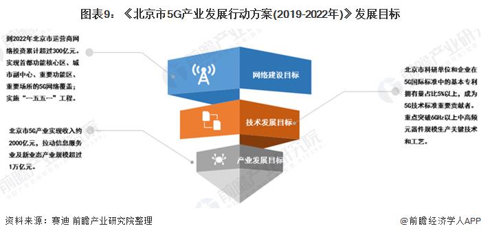 图表9:《北京市5G产业发展行动方案(2019-2022年)》发展目标