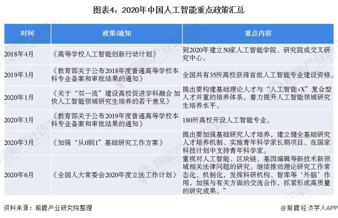 图表4:2020年中国人工智能重点政策汇总