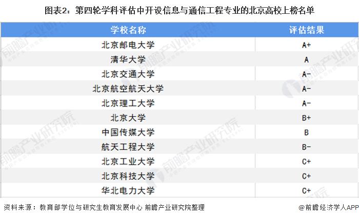图表2:第四轮学科评估中开设信息与通信工程专业的北京高校上榜名单