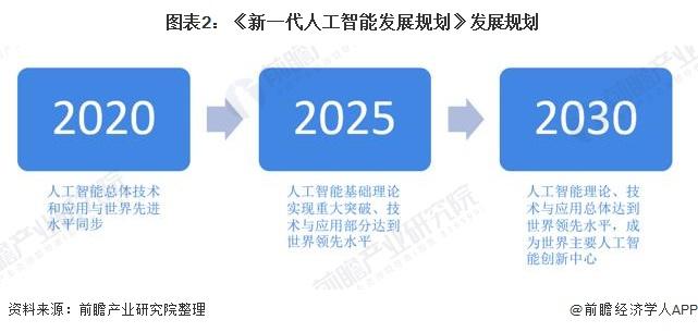 图表2:《新一代人工智能发展规划》发展规划