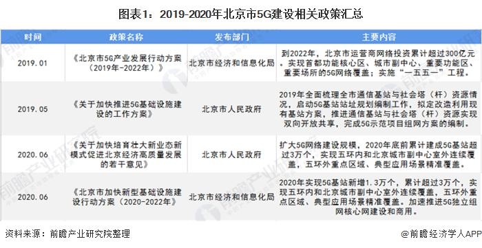 图表1:2019-2020年北京市5G建设相关政策汇总