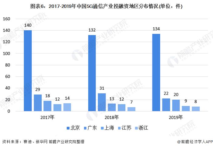 图表6:2017-2019年中国5G通信产业投融资地区分布情况(单位:件)