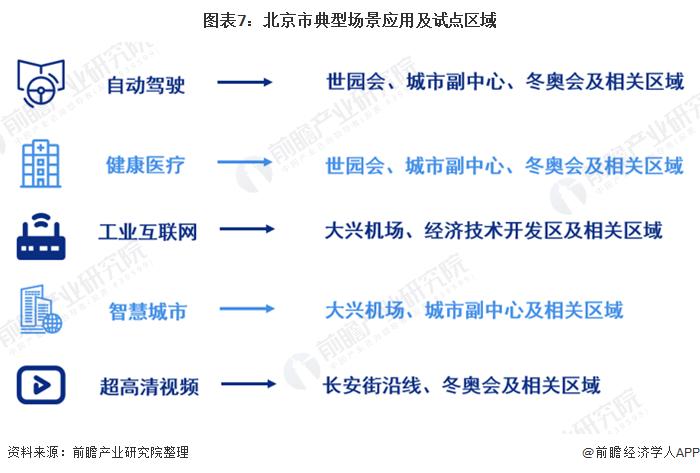 图表7:北京市典型场景应用及试点区域