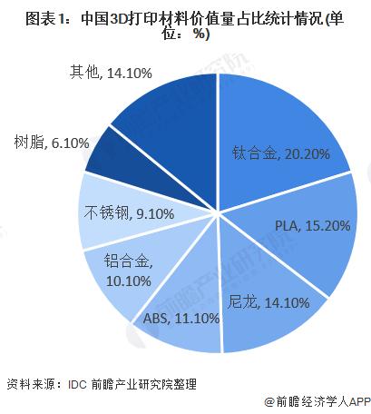 图表1:中国3D打印材料价值量占比统计情况(单位:%)