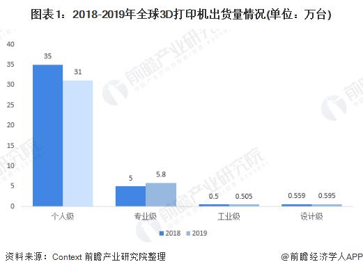 图表1:2018-2019年全球3D打印机出货量情况(单位:万台)