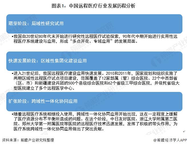 图表1:中国远程医疗行业发展历程分析