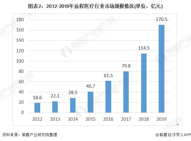 图表2:2012-2019年远程医疗行业市场规模情况(单位:亿元)