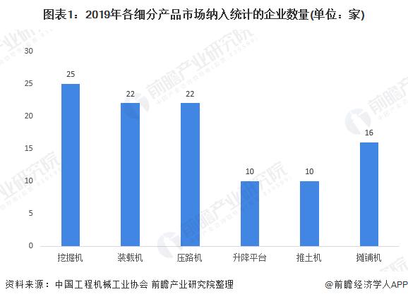图表1:2019年各细分产品市场纳入统计的企业数量(单位:家)