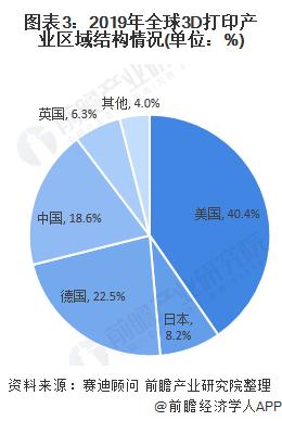 图表3:2019年全球3D打印产业区域结构情况(单位:%)