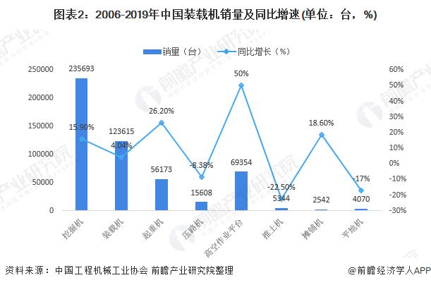 图表2:2006-2019年中国装载机销量及同比增速(单位:台,%)