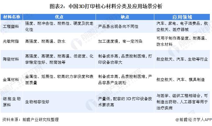 图表2:中国3D打印核心材料分类及应用场景分析