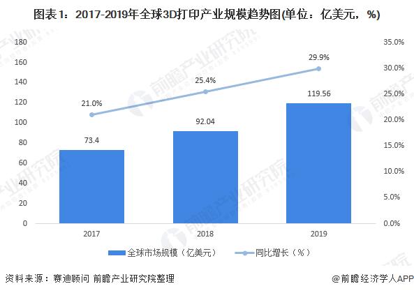 图表1:2017-2019年全球3D打印产业规模趋势图(单位:亿美元,%)