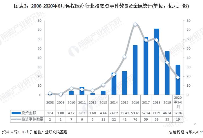 图表3:2008-2020年6月远程医疗行业投融资事件数量及金额统计(单位:亿元,起)