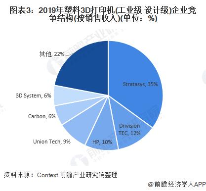 图表3:2019年塑料3D打印机(工业级+设计级)企业竞争结构(按销售收入)(单位:%)