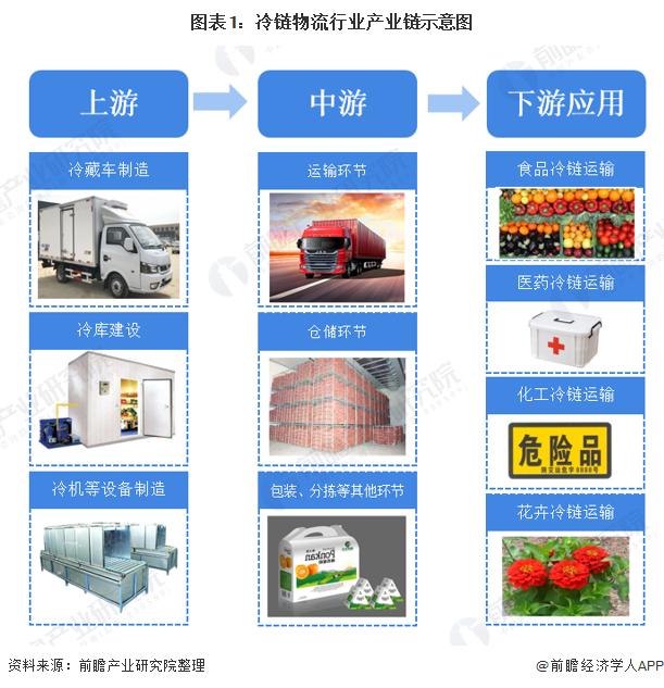 图表1:冷链物流行业产业链示意图