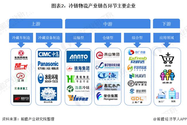 图表2:冷链物流产业链各环节主要企业