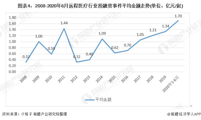 图表4:2008-2020年6月远程医疗行业投融资事件平均金额走势(单位:亿元/起)