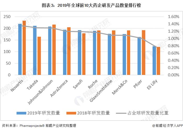 图表3:2019年全球前10大药企研发产品数量排行榜