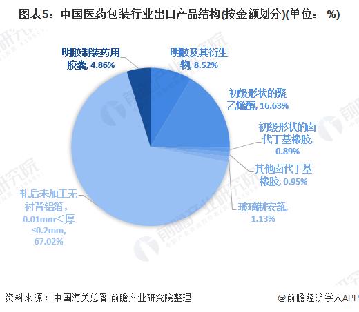 图表5:中国医药包装行业出口产品结构(按金额划分)(单位: %)