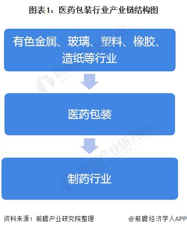 图表1:医药包装行业产业链结构图