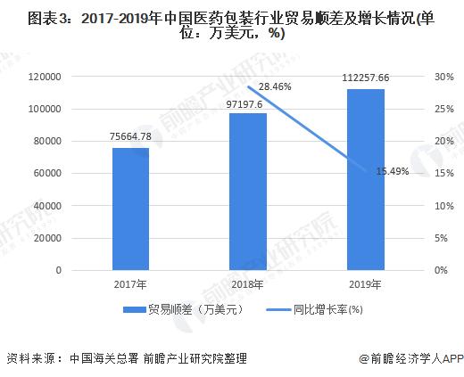 图表3:2017-2019年中国医药包装行业贸易顺差及增长情况(单位:万美元,%)