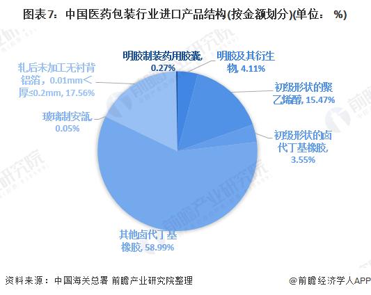 图表7:中国医药包装行业进口产品结构(按金额划分)(单位: %)