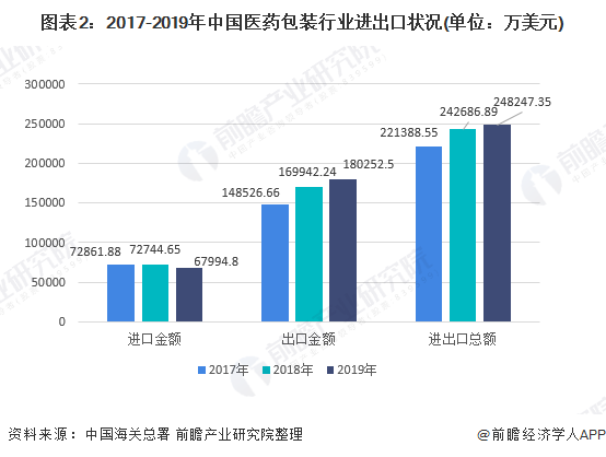 图表2:2017-2019年中国医药包装行业进出口状况(单位:万美元)