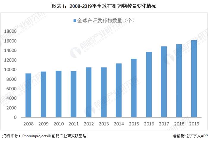 图表1:2008-2019年全球在研药物数量变化情况
