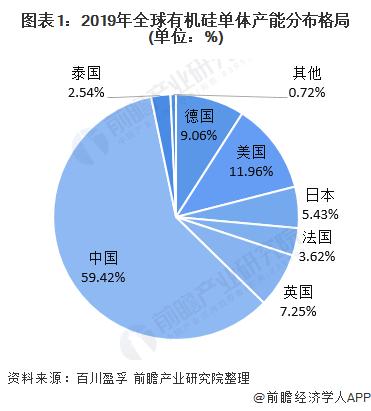 图表1:2019年全球有机硅单体产能分布格局(单位:%)