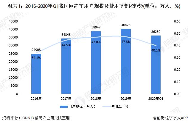 图表1:2016-2020年Q1我国网约车用户规模及使用率变化趋势(单位:万人,%)
