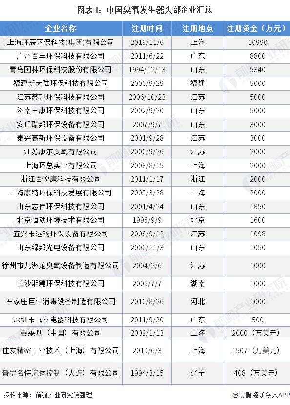 图表1:中国臭氧发生器头部企业汇总