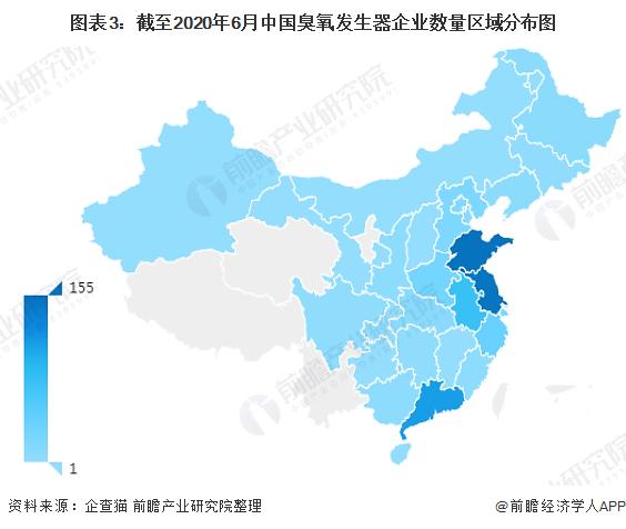图表3:截至2020年6月中国臭氧发生器企业数量区域分布图