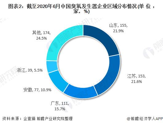 图表2:截至2020年6月中国臭氧发生器企业区域分布情况(单位:家,%)